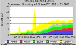 Us_gov_spending_histry_by_function_1902_2010