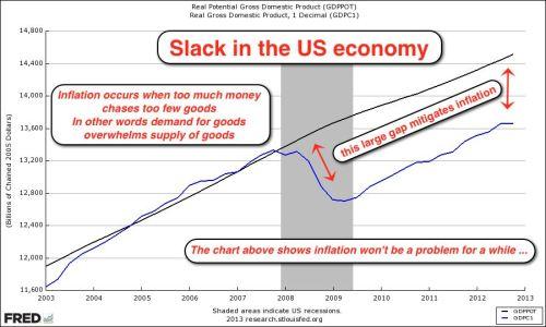 GDPPOT-GDPC1-2003-2013-V1