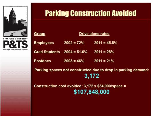 Stanford Parking Costs