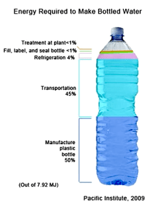 Energy required to bottle water, by source (pacinst.org