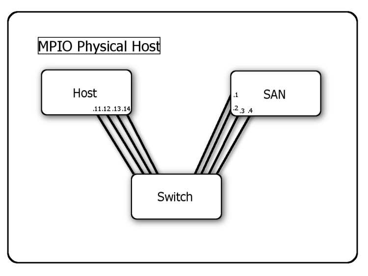 Physical Host