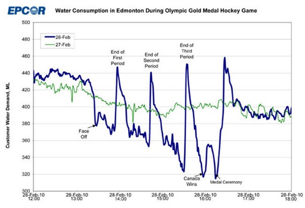 Spikes of Water Consumption During Gold Medal Olympic Hockey Game