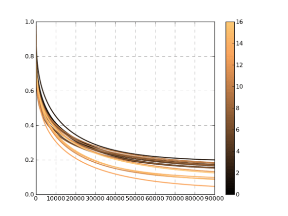 Spaghetti Plots with LineSegments in Matplotlib | planetwater
