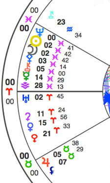See if you can spot the Sun and the Moon in this chart. Their glyphs are accurate pictograms, and one clue is they have the same numbers next to them. Neptune is above the Sun, Pallas is next to the Moon, and the little key is Chiron.