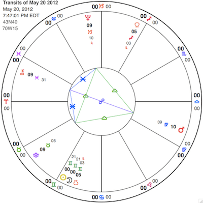 Gemini New Moon annular solar eclipse on Sunday at 7:47 pm EDT. The Sun is the yellow circle next to the Moon in Gemini. (They have the exact same numbers next to them, which means they're in a conjunction.) Notice how close they are to the orange horseshoe. That is the South Node; eclipses always happen near the lunar nodes. Also shown is a grand earth trine which is in effect right now. Note Mars in Virgo (red circle with an arrow), Pluto in Capricorn (red golf tee) and Vesta in Taurus (purple chevron). Grand trines have the potential to keep us running in a circle, but this one offers an option: Chiron in Pisces (orange key) is opposite Mars, bisecting one side of the triangle. If you're spinning your wheels, reach for the bold creative option.