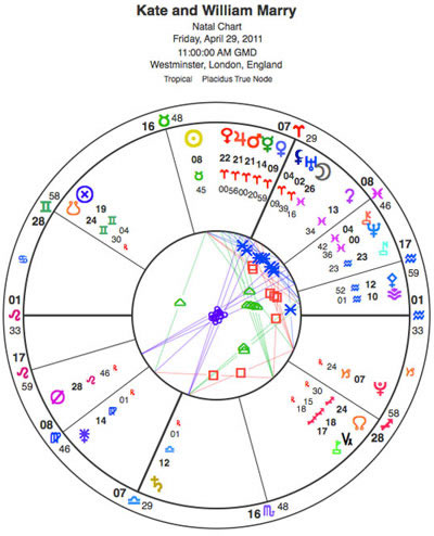 Was Royal Wedding Chart Planned by Astrologers ...