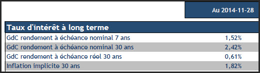 Taux d'inflation implicite