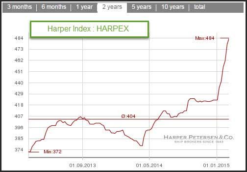 Tendance du Harpex 20 février 2015