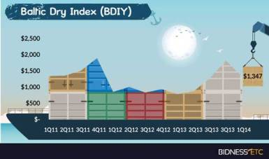 Baltic Dry chez Planidex