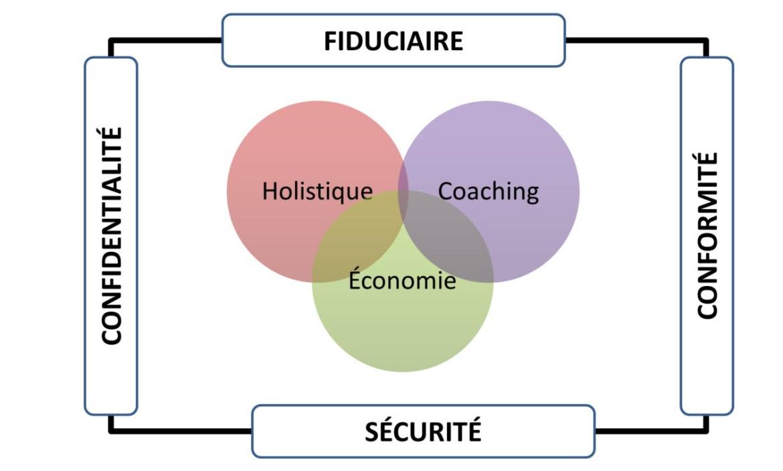 Avantages distinctifs : Holistique - Coaching - Économie