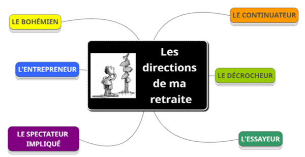 Direction retraite carte