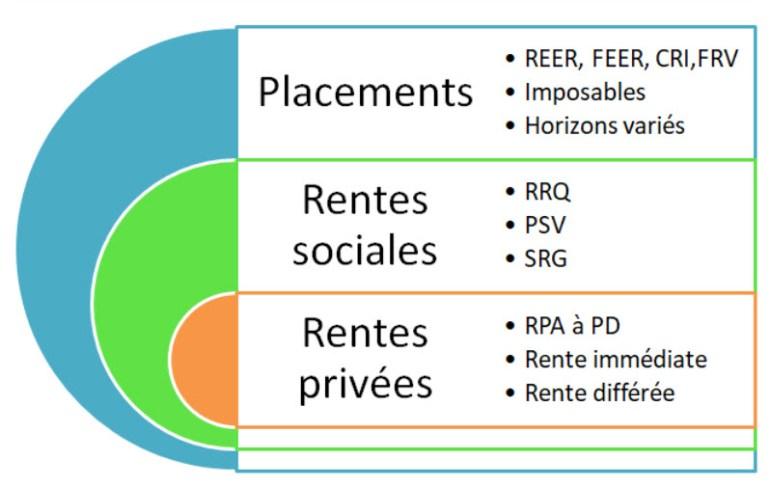 Sources de revenus à la retraite