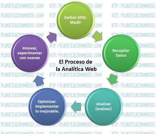 Proceso Analítica Web
