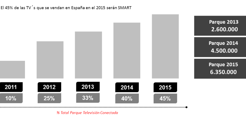 Graficos TV Smart