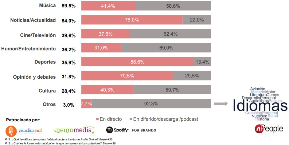 Consumo de Audio