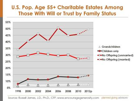 U.S. Pop Age 55+ Charitable Estates by Family Status