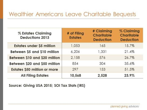 Wealthier Americans Leave Charitable Bequests