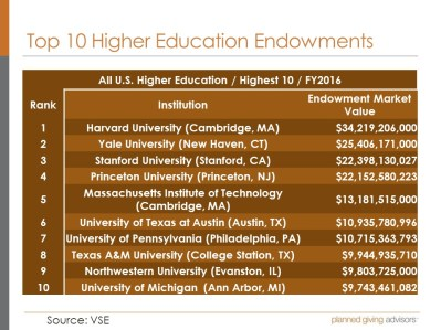 Top 10 Endowments Higher Education