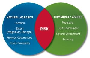 How Do I Assess Local Risks from Hazards? | Planning For