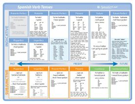 Spanish-Verb-Tenses-page-001