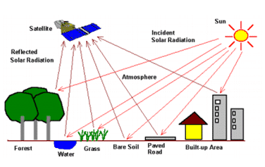 How remote sensing works
