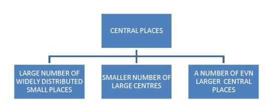 Central Place Theory - hierarchy of central places