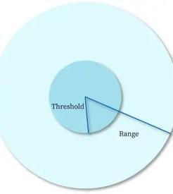 christaller-model-range-and-threshold