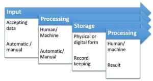 Information Processing Cycle (with diagram) | Computer Application