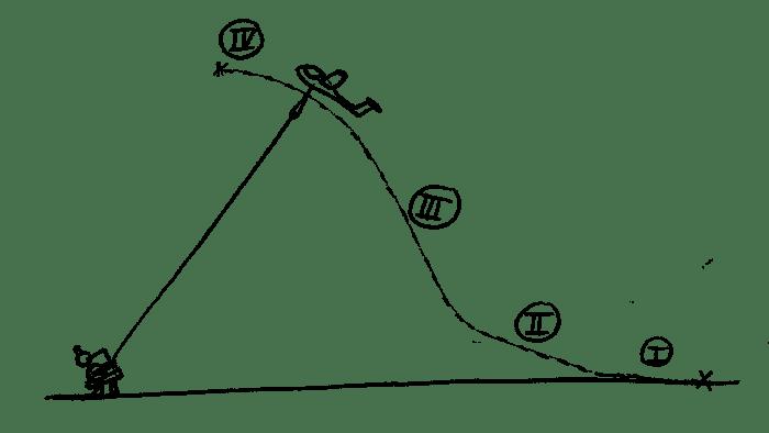 Vol à voile planeur - Treuil trajectoire treuillée