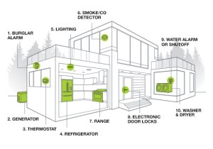 Home Automation, Remote, Wireless