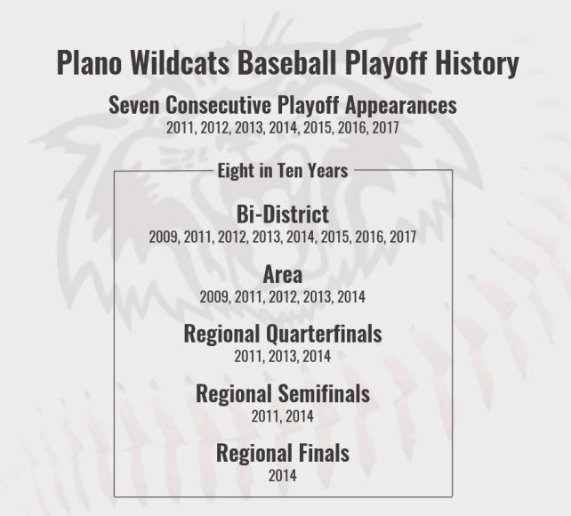wildcats-baseball-playoff-history
