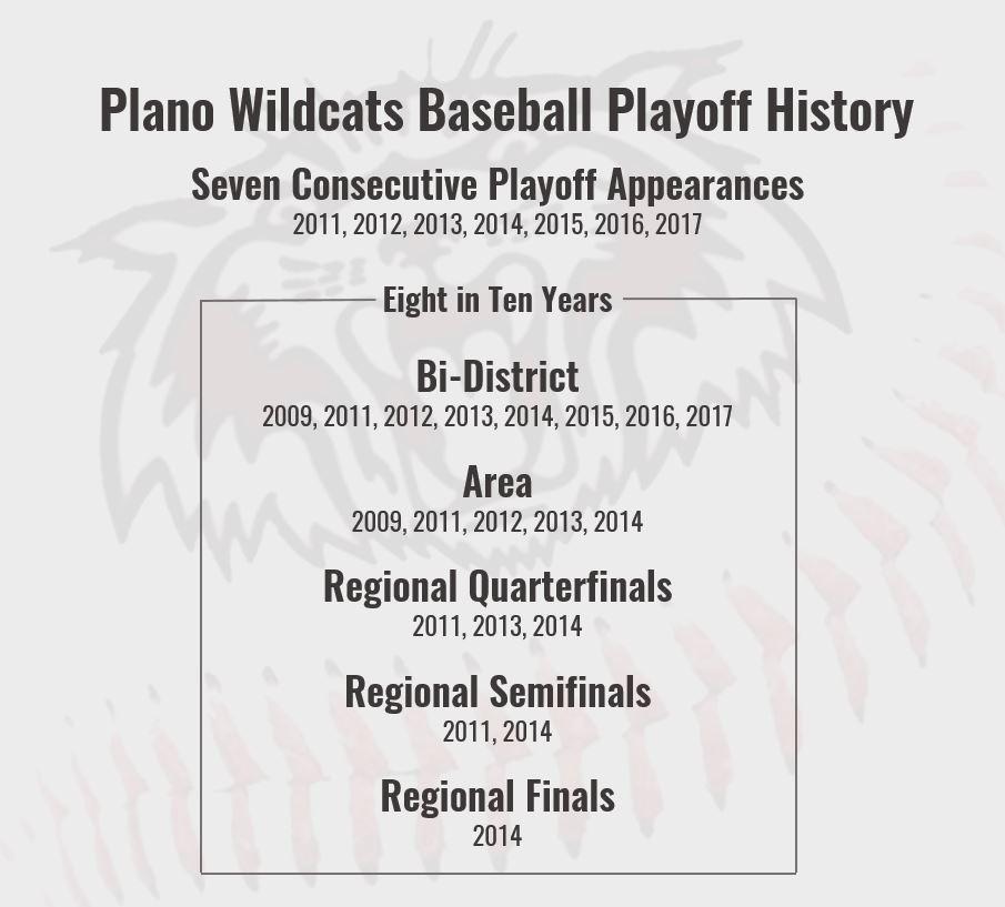wildcats-baseball-playoff-history