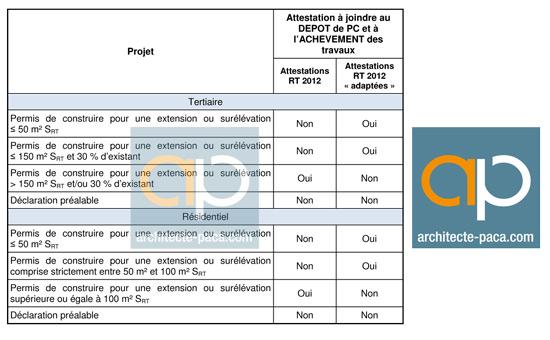 formalites-vis-a-vis-des-attestations-RT2012-Janvier-2015