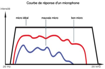courbe de réponse d'un microphone