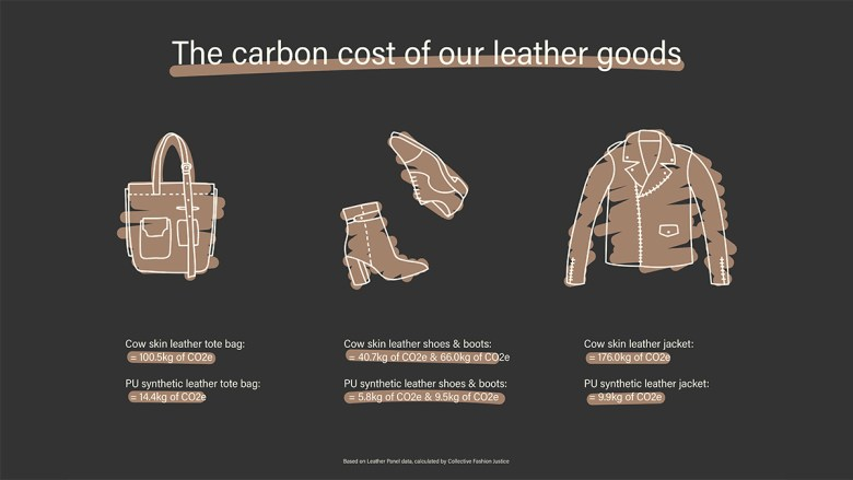 The carbon cost of our leather goods