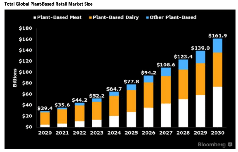 Source: Bloomberg Intelligence, OECD FAO Agricultural Outlook 2021-2030, GFI 2020 State of the Industry Report