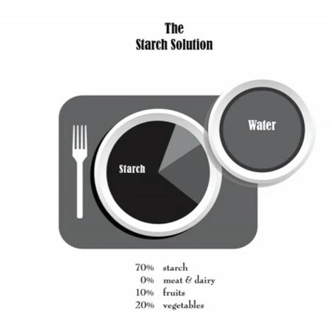 Starch Solution Diet