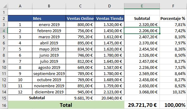 Tabla de ejemplo para crear gráficos en Excel