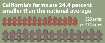 Volume 2 - farm size