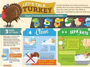 USDA turkey
