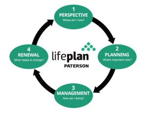 Paterson LifePlan Process Logo