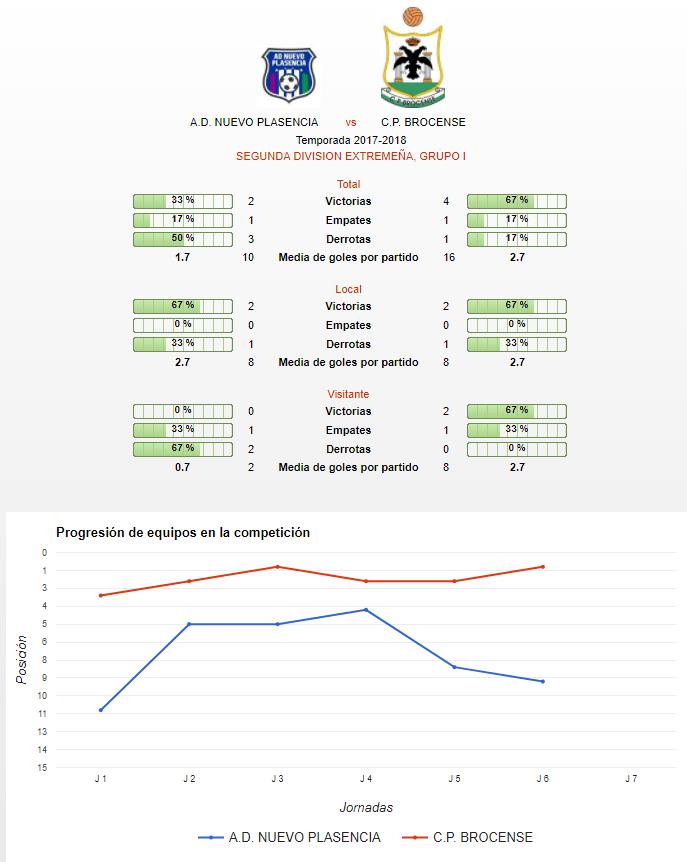 Estadísticas y Progresión - Jornada 7 - Nuevo Plasencia vs CP Brocense