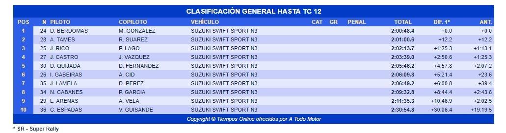 David Quijada y David Cuni quintos en la Suzuki Swift del Rallye Sierra Morena