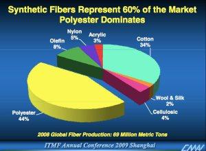 fibre pie chart