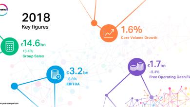 Foto de Covestro eleva dividendos após forte desempenho de negócios em 2018