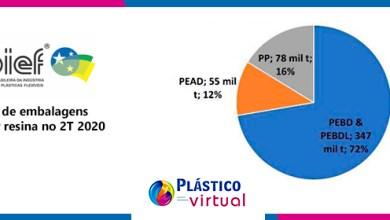 Foto de Indústria de embalagens plásticas flexíveis continua estável em 2020