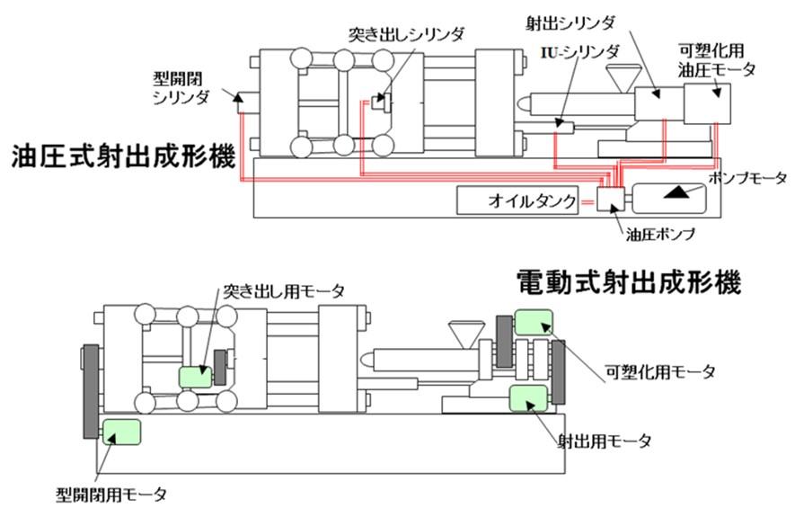 射出成形機 - JapaneseClass.jp