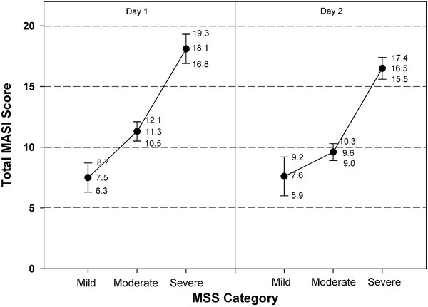 Melasma area severity index provides representation for entry scores for patients with moderate to severe melasma. (Adapted from Pandya et al. Reliability assessment and validation of the Melasma Area