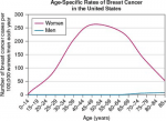Breast Cancer Screening and Diagnosis, Including the Surgically Altered Breast