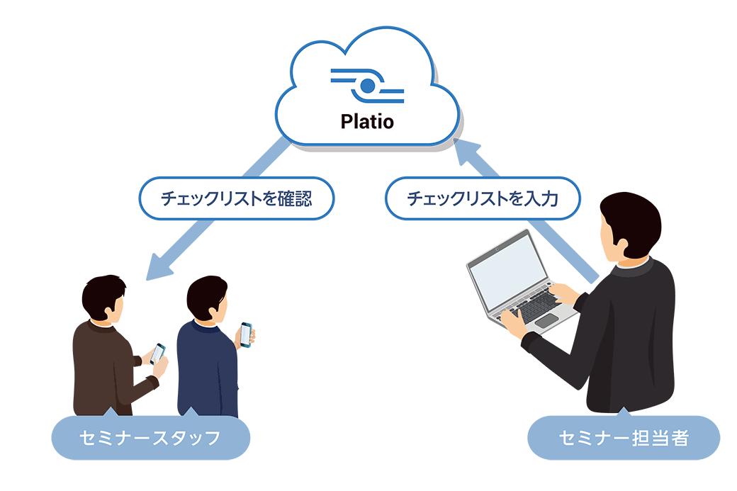 Platio利用イメージ:セミナー準備